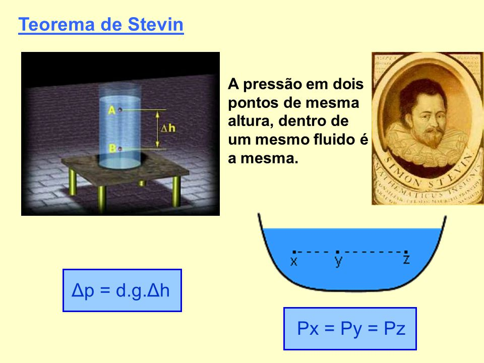 Teorema de Stevin Δp = d.g.Δh Px = Py = Pz