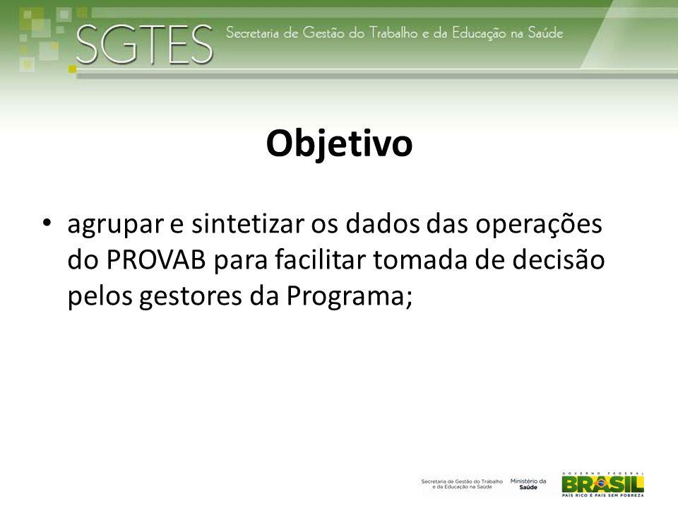 Objetivo agrupar e sintetizar os dados das operações do PROVAB para facilitar tomada de decisão pelos gestores da Programa;