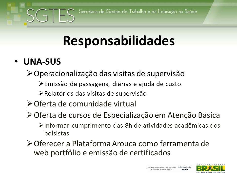 Responsabilidades UNA-SUS Operacionalização das visitas de supervisão