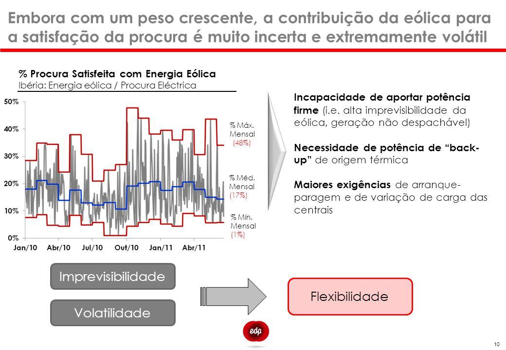 Embora com um peso crescente, a contribuição da eólica para a satisfação da procura é muito incerta e extremamente volátil