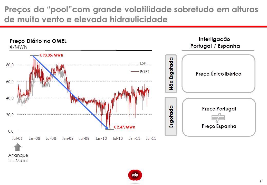7 Preços da pool com grande volatilidade sobretudo em alturas de muito vento e elevada hidraulicidade.