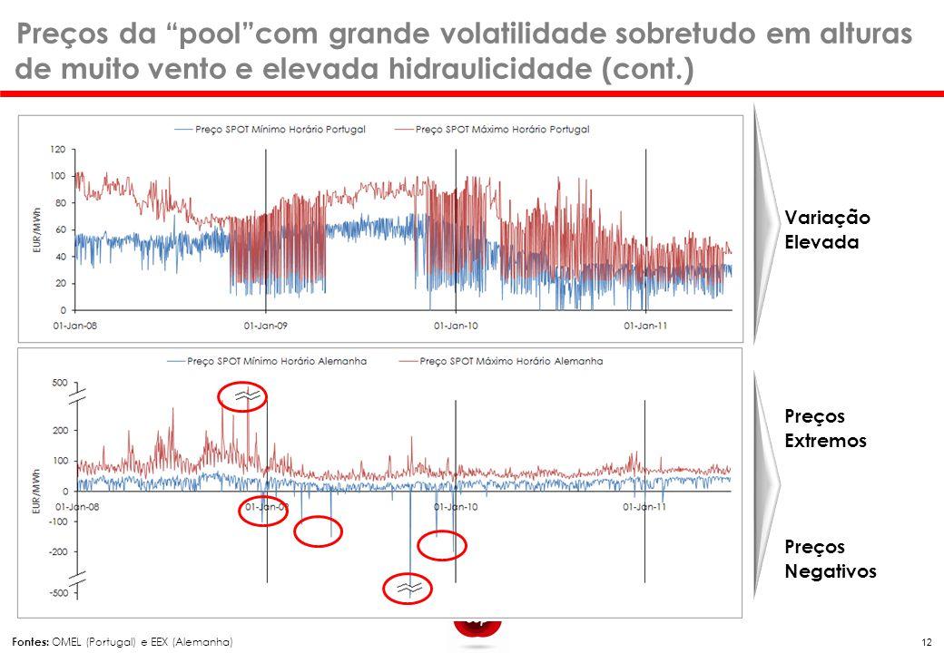 Preços da pool com grande volatilidade sobretudo em alturas de muito vento e elevada hidraulicidade (cont.)