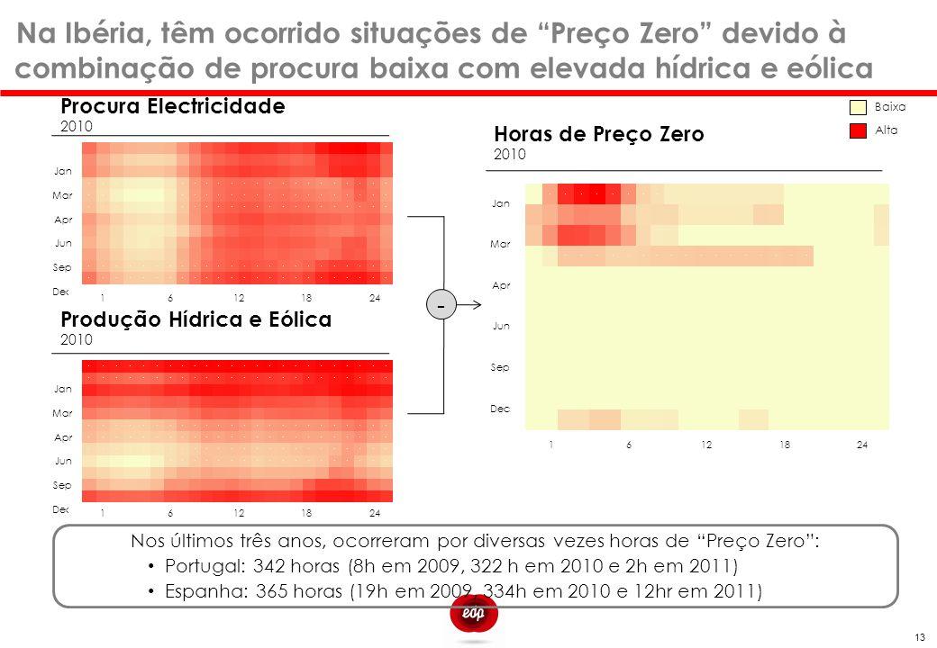 Na Ibéria, têm ocorrido situações de Preço Zero devido à combinação de procura baixa com elevada hídrica e eólica