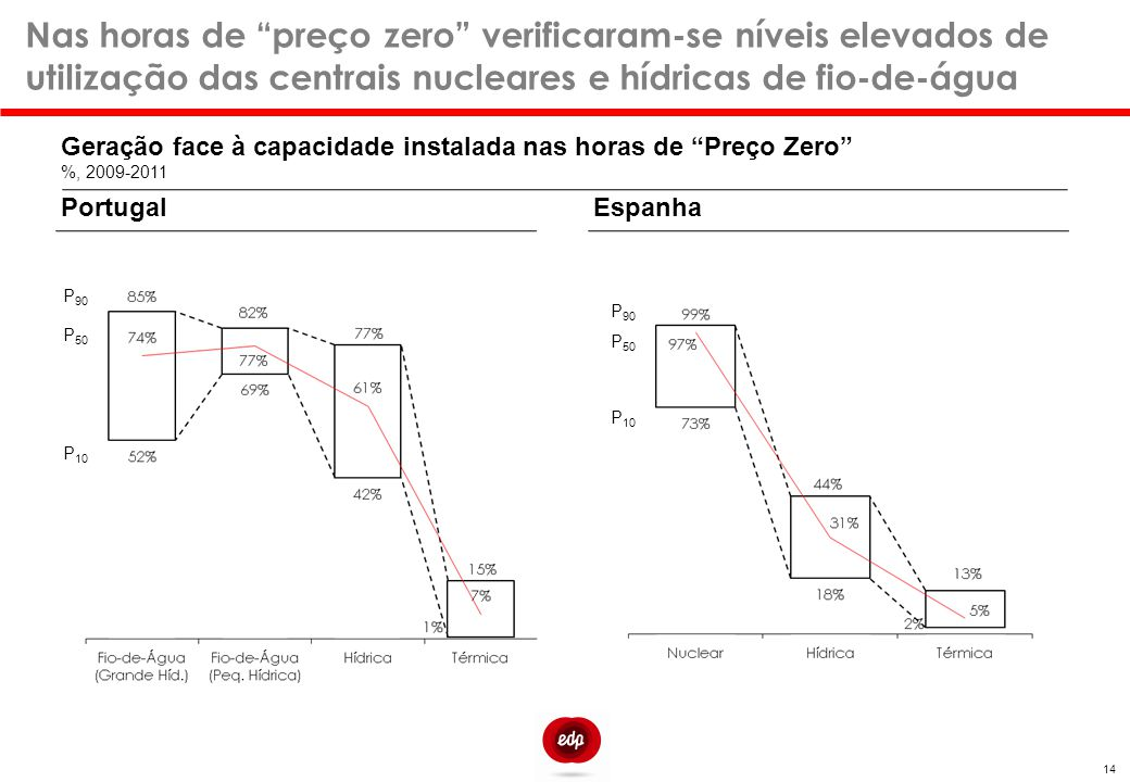 Nas horas de preço zero verificaram-se níveis elevados de utilização das centrais nucleares e hídricas de fio-de-água