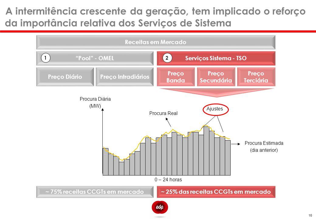 ~ 75% receitas CCGTs em mercado ~ 25% das receitas CCGTs em mercado