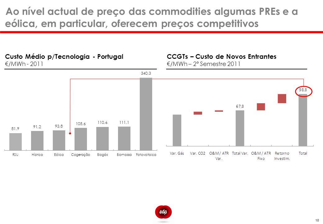 Ao nível actual de preço das commodities algumas PREs e a eólica, em particular, oferecem preços competitivos