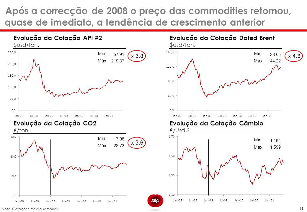 Após a correcção de 2008 o preço das commodities retomou, quase de imediato, a tendência de crescimento anterior