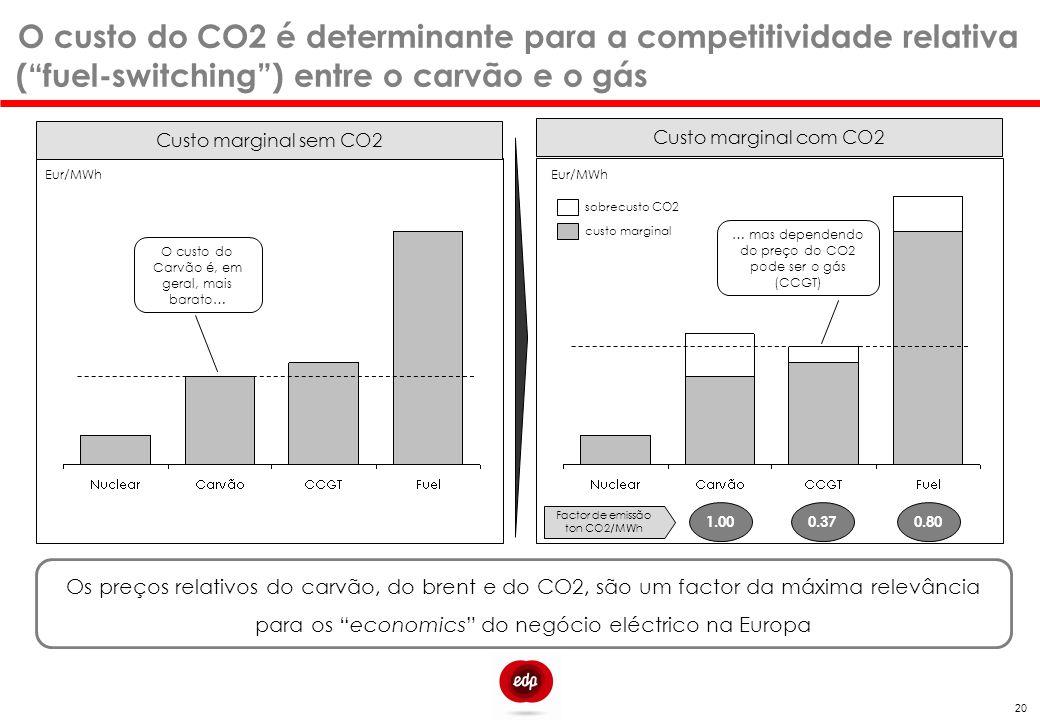O custo do CO2 é determinante para a competitividade relativa ( fuel-switching ) entre o carvão e o gás