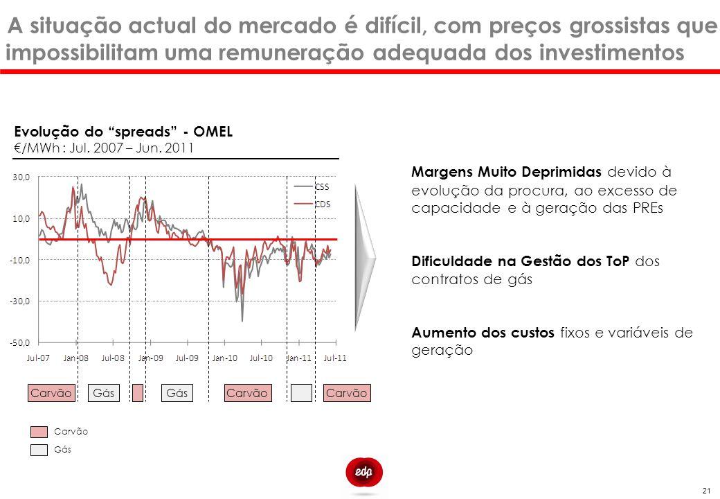 A situação actual do mercado é difícil, com preços grossistas que impossibilitam uma remuneração adequada dos investimentos