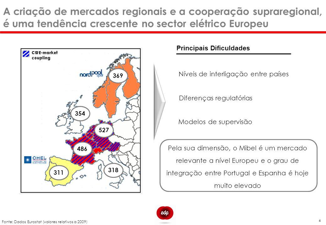 A criação de mercados regionais e a cooperação supraregional, é uma tendência crescente no sector elétrico Europeu