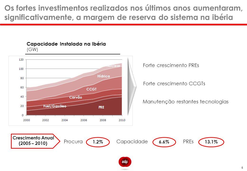 Os fortes investimentos realizados nos últimos anos aumentaram, significativamente, a margem de reserva do sistema na ibéria