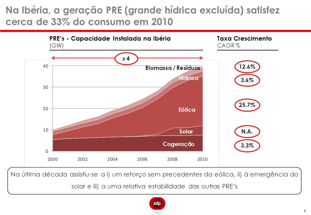 Na Ibéria, a geração PRE (grande hídrica excluída) satisfez cerca de 33% do consumo em 2010