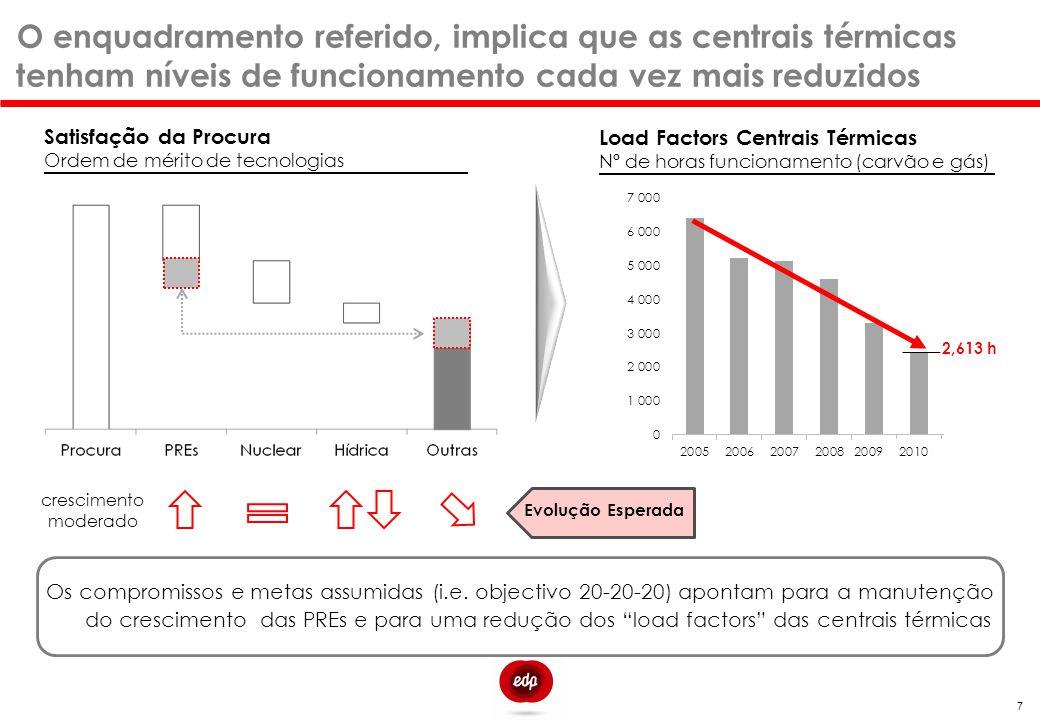 O enquadramento referido, implica que as centrais térmicas tenham níveis de funcionamento cada vez mais reduzidos