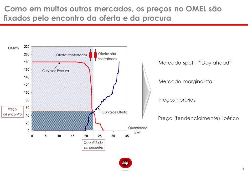 7 Como em muitos outros mercados, os preços no OMEL são fixados pelo encontro da oferta e da procura.