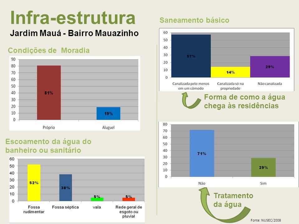 Infra-estrutura Jardim Mauá - Bairro Mauazinho Saneamento básico