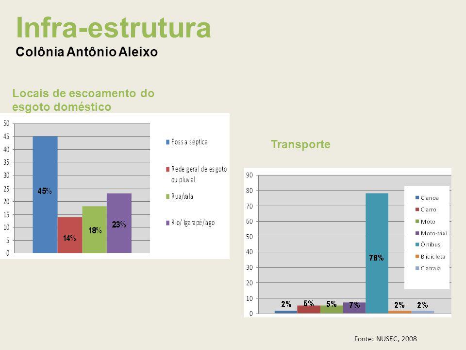 Infra-estrutura Colônia Antônio Aleixo