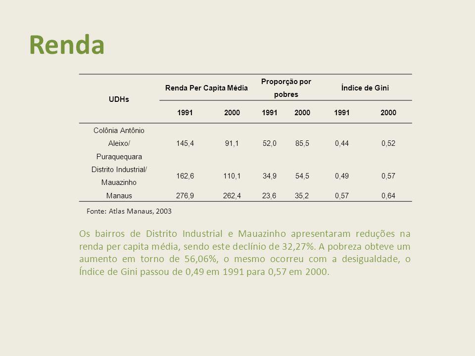Renda UDHs. Renda Per Capita Média. Proporção por pobres. Índice de Gini. 1991. 2000. Colônia Antônio Aleixo/