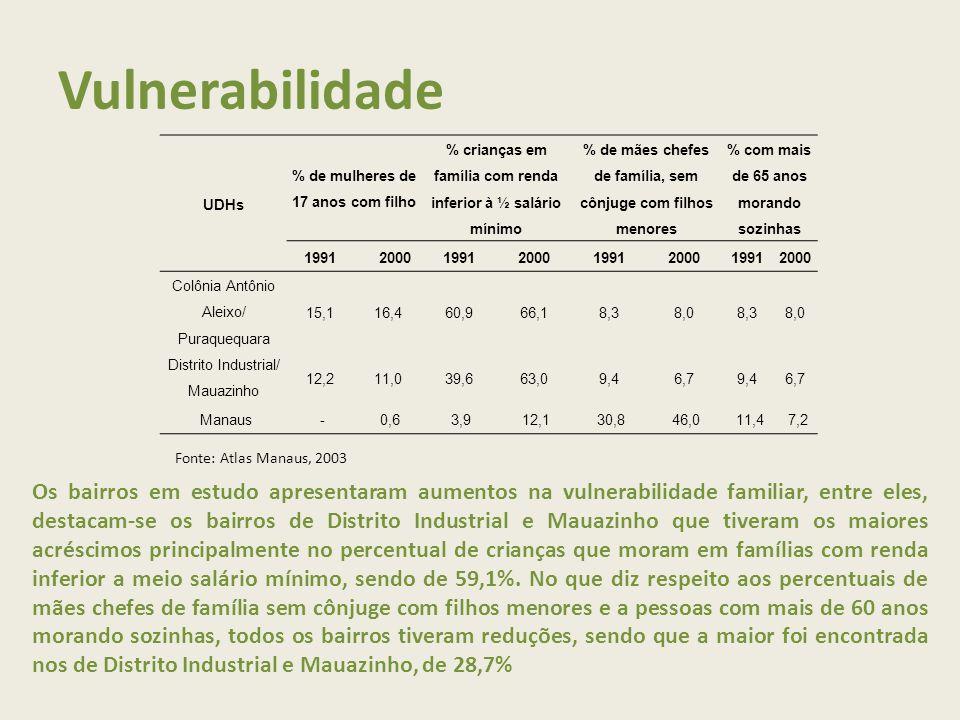 Vulnerabilidade UDHs. % de mulheres de 17 anos com filho. % crianças em família com renda inferior à ½ salário mínimo.