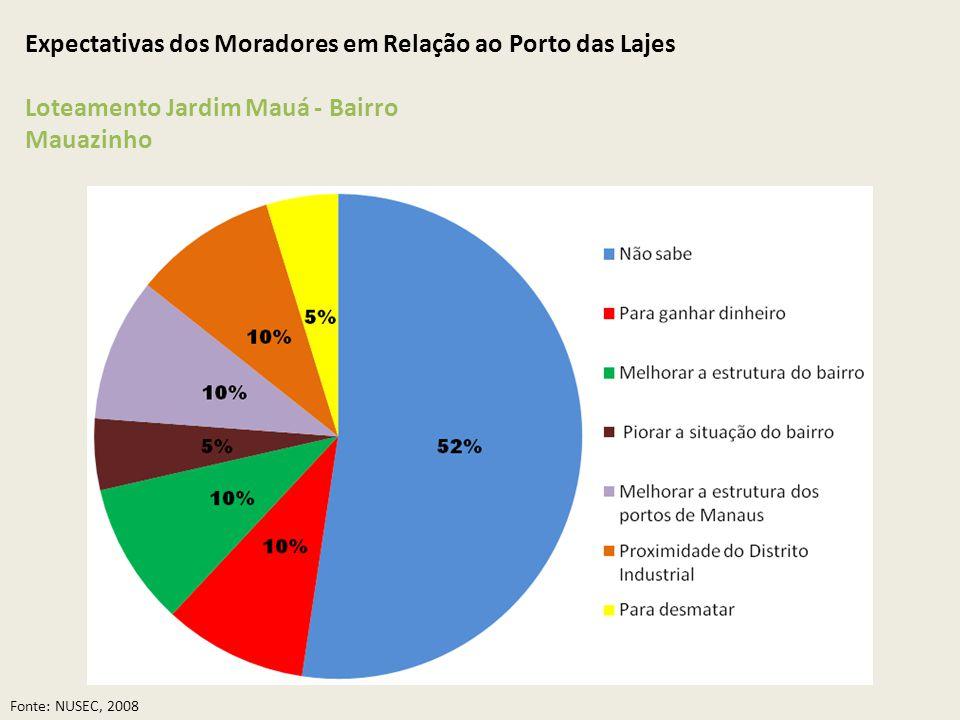 Expectativas dos Moradores em Relação ao Porto das Lajes