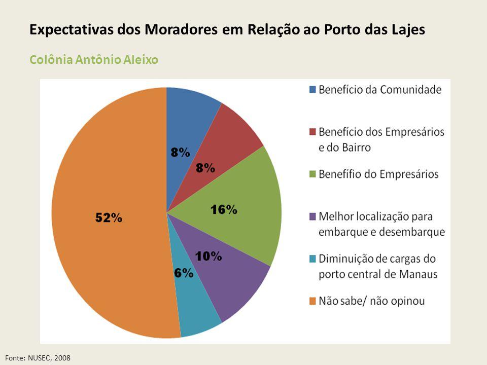 Expectativas dos Moradores em Relação ao Porto das Lajes Colônia Antônio Aleixo