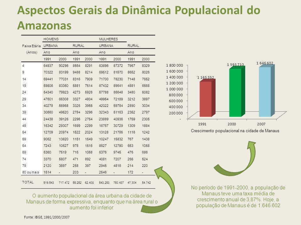 Aspectos Gerais da Dinâmica Populacional do Amazonas