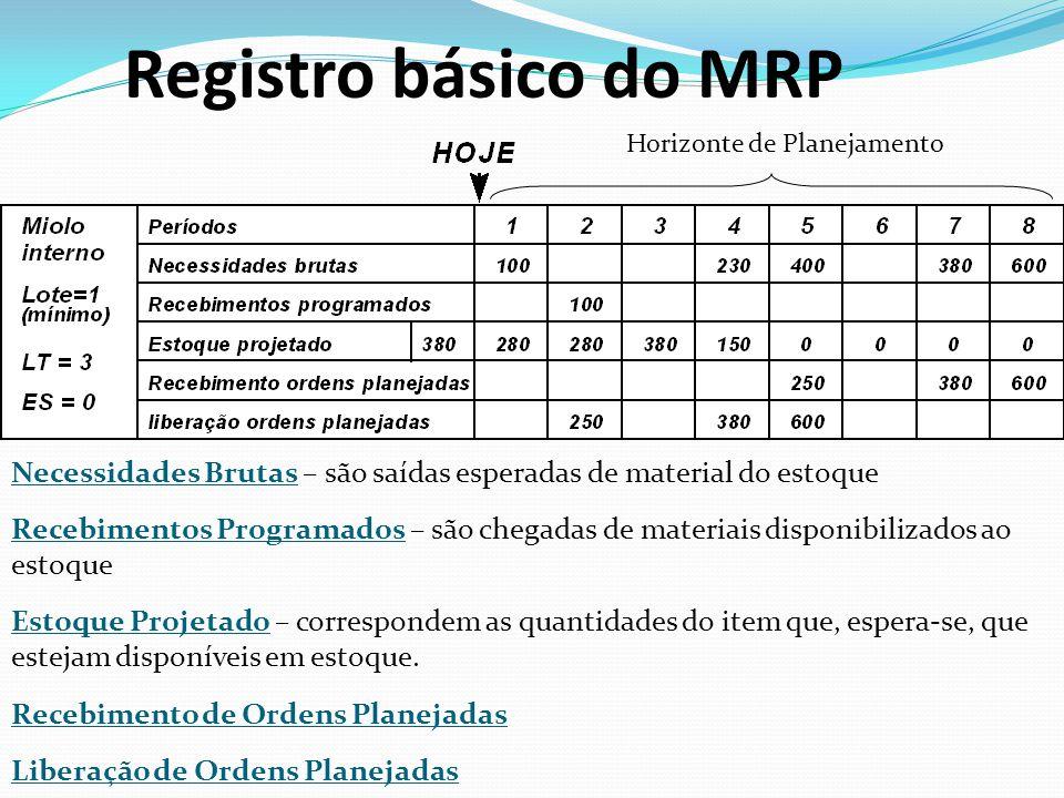 Registro básico do MRP Horizonte de Planejamento. Necessidades Brutas – são saídas esperadas de material do estoque.