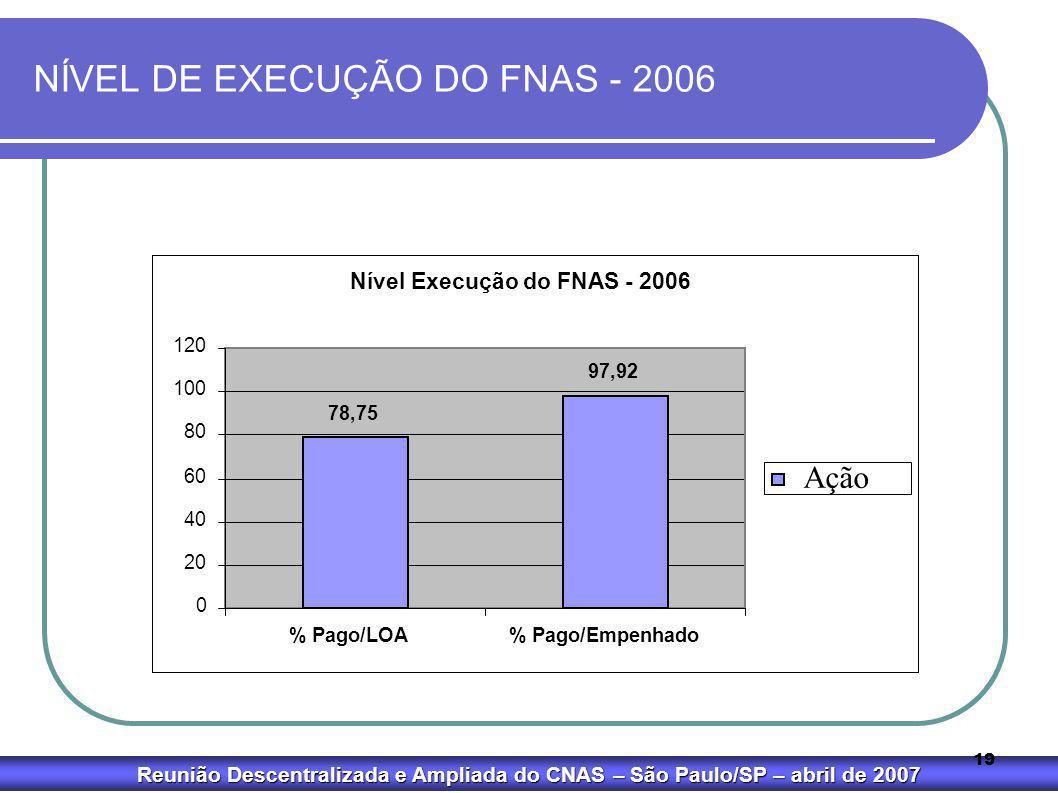 NÍVEL DE EXECUÇÃO DO FNAS - 2006