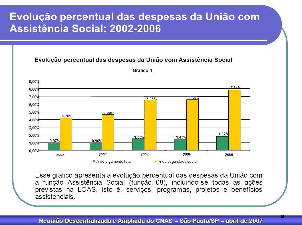 Evolução percentual das despesas da União com Assistência Social: 2002-2006