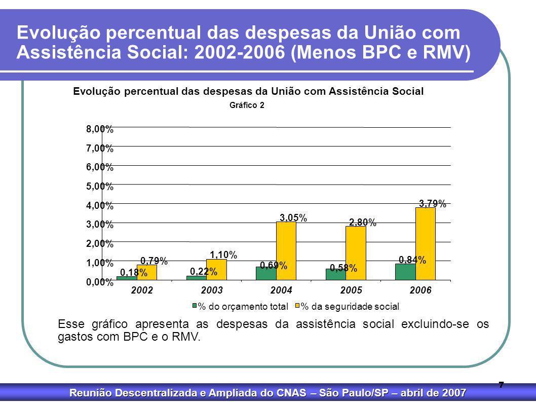 Evolução percentual das despesas da União com Assistência Social: 2002-2006 (Menos BPC e RMV)