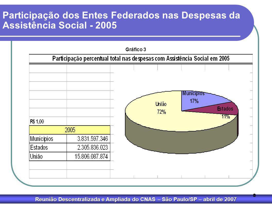 Participação dos Entes Federados nas Despesas da Assistência Social - 2005