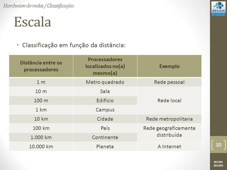 Escala Classificação em função da distância: