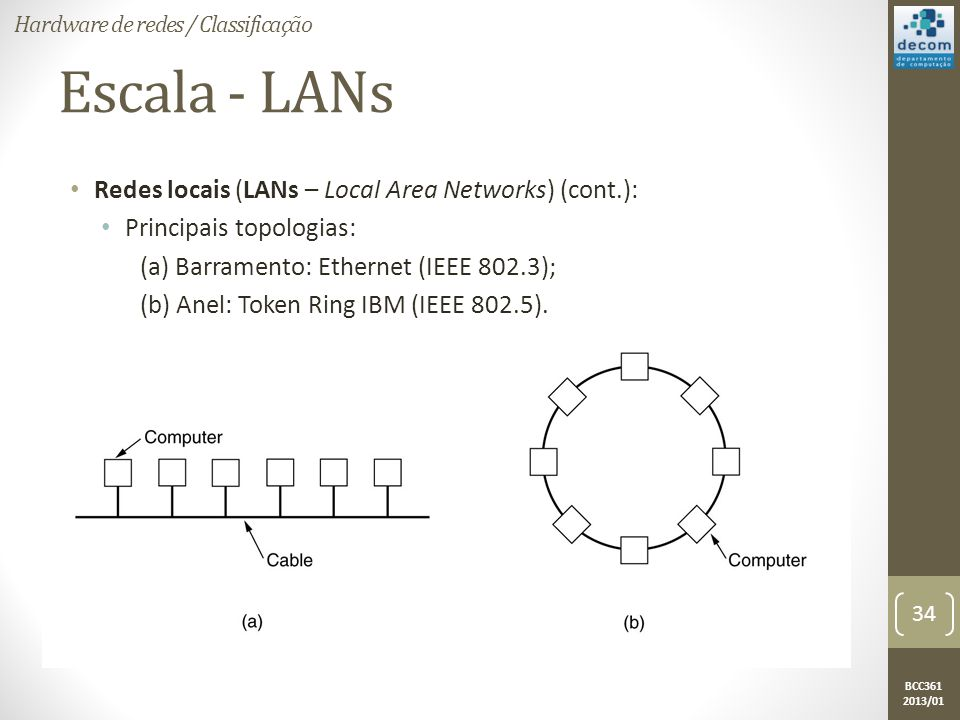 Escala - LANs Redes locais (LANs – Local Area Networks) (cont.):