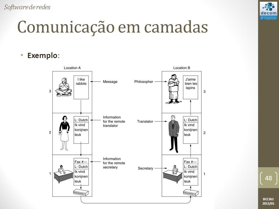 Comunicação em camadas
