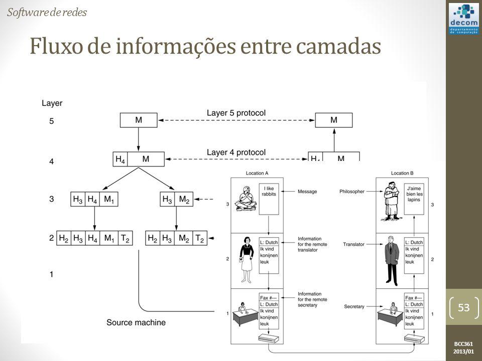 Fluxo de informações entre camadas