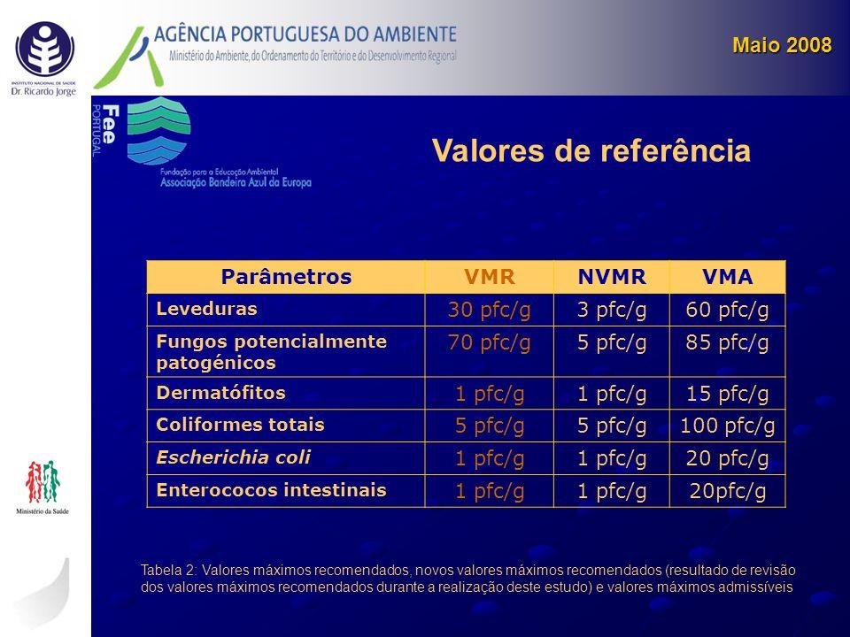 Valores de referência Maio 2008 Parâmetros VMR NVMR VMA 30 pfc/g