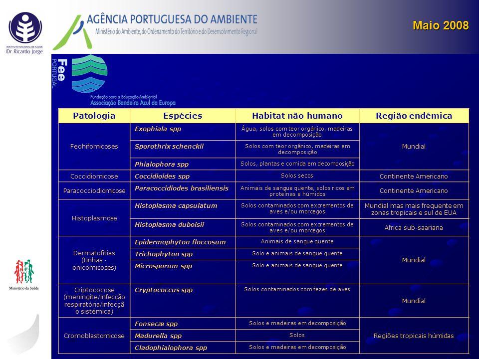 Maio 2008 Patologia Espécies Habitat não humano Região endémica
