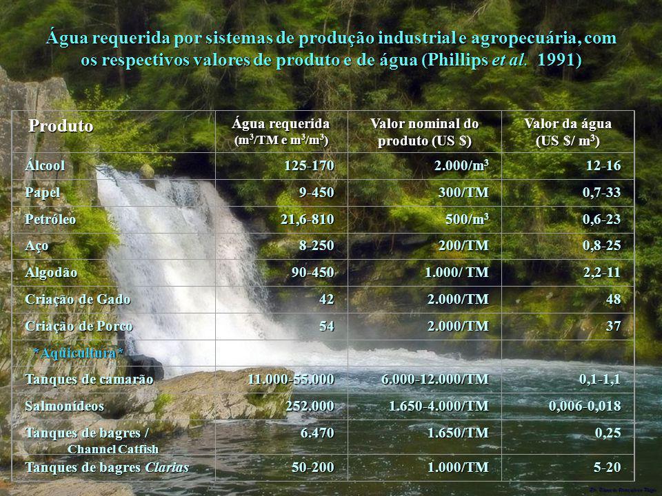 Água requerida (m3/TM e m3/m3) Valor nominal do produto (US $)