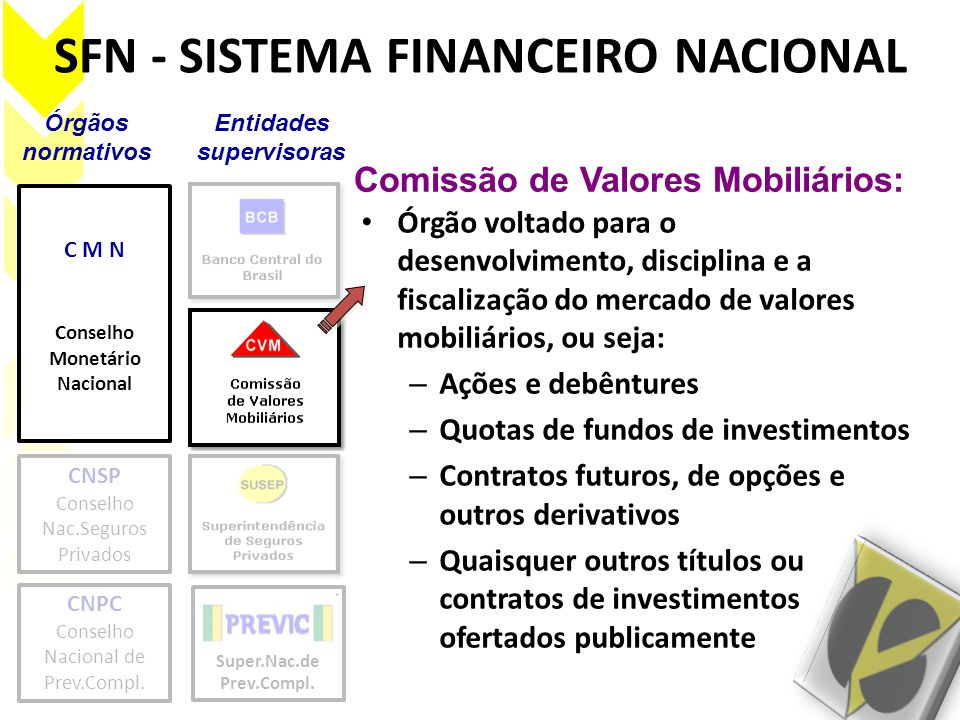 SFN - SISTEMA FINANCEIRO NACIONAL