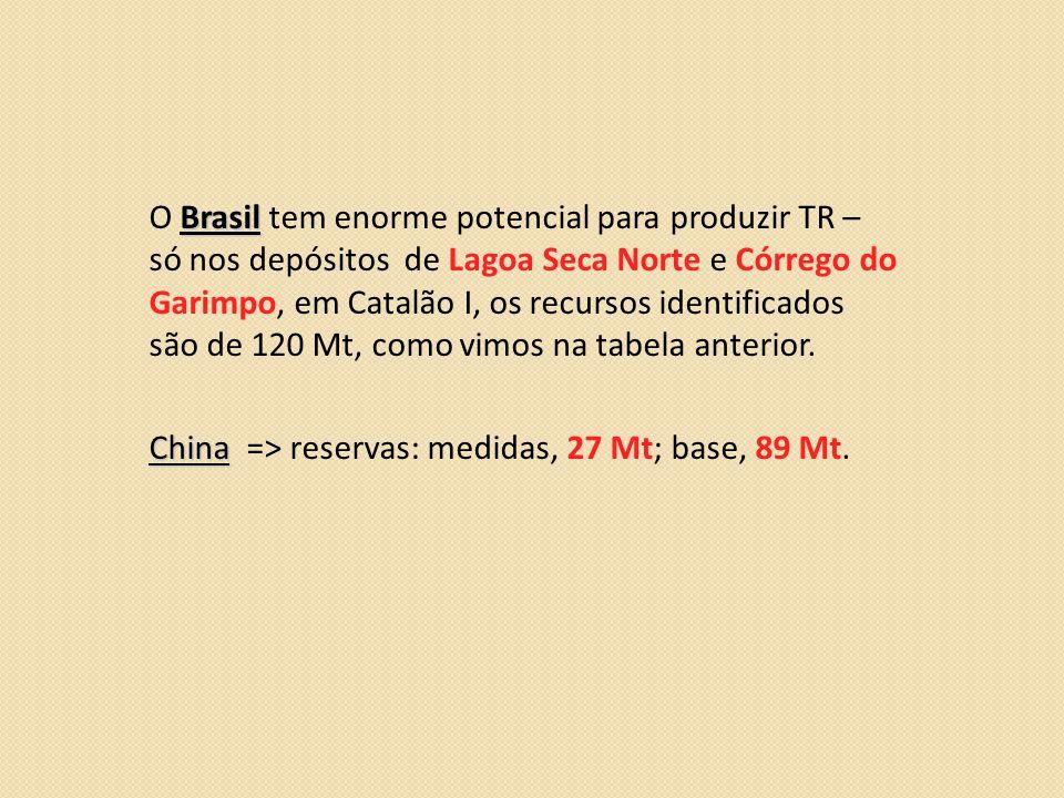 O Brasil tem enorme potencial para produzir TR – só nos depósitos de Lagoa Seca Norte e Córrego do Garimpo, em Catalão I, os recursos identificados são de 120 Mt, como vimos na tabela anterior.