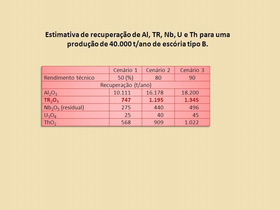 Estimativa de recuperação de Al, TR, Nb, U e Th para uma produção de 40.000 t/ano de escória tipo B.