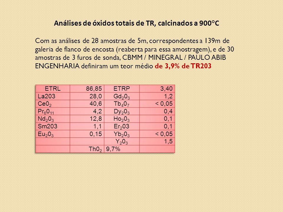 Análises de óxidos totais de TR, calcinados a 900°C
