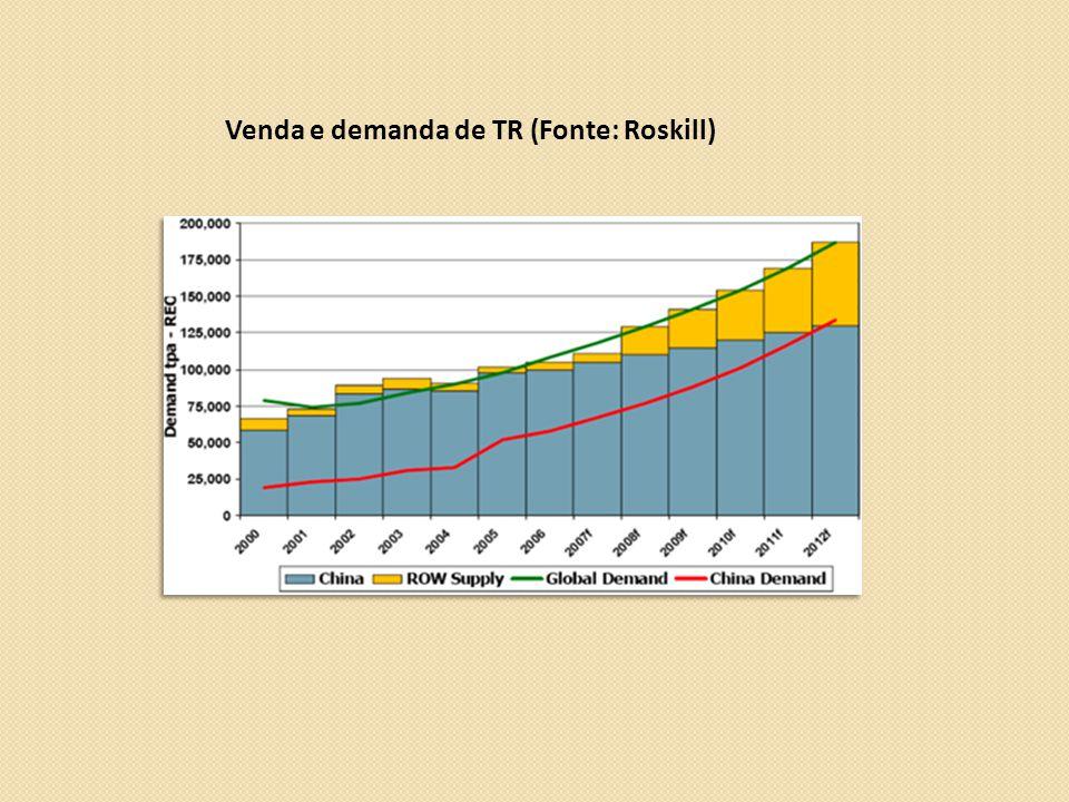 Venda e demanda de TR (Fonte: Roskill)