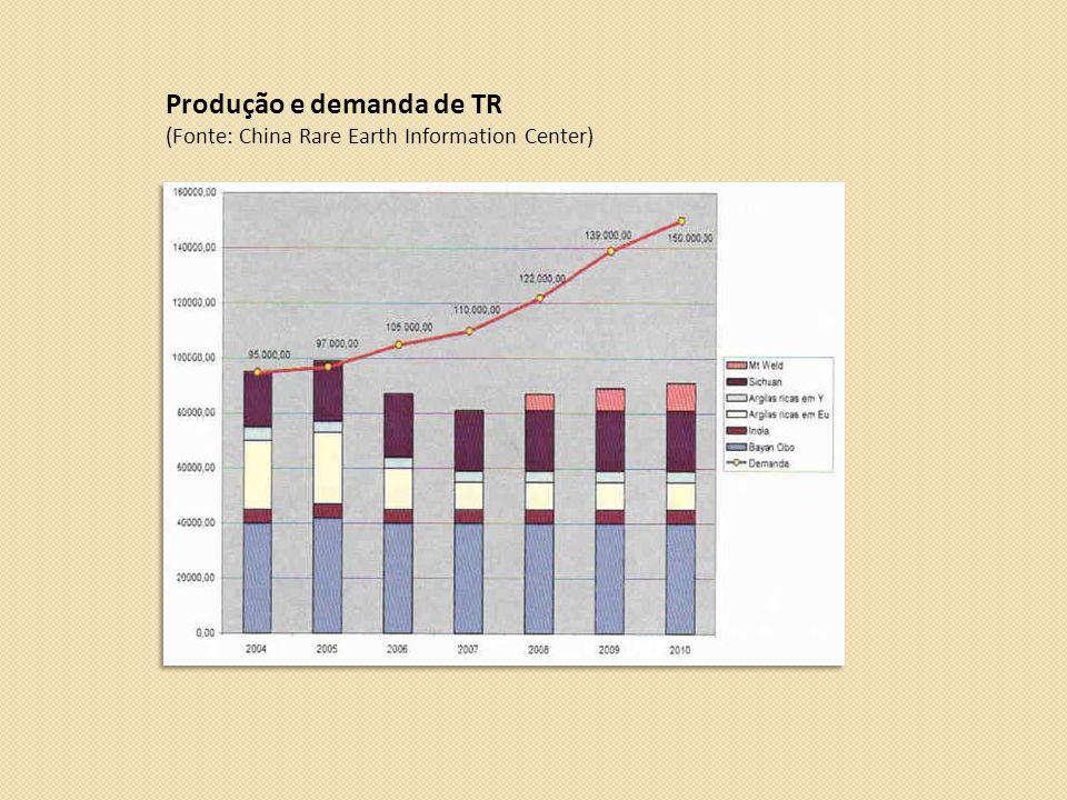 Produção e demanda de TR