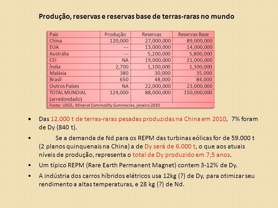 Produção, reservas e reservas base de terras-raras no mundo