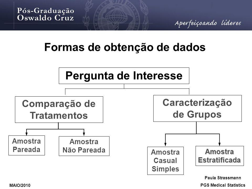 Formas de obtenção de dados Pergunta de Interesse