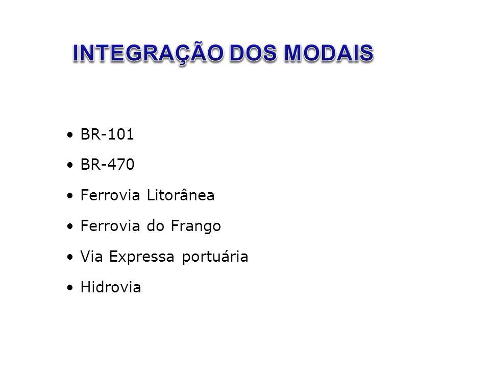 INTEGRAÇÃO DOS MODAIS BR-101 BR-470 Ferrovia Litorânea