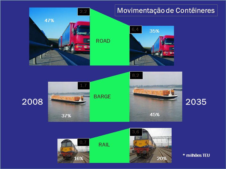 2008 2035 Movimentação de Contêineres ROAD BARGE RAIL 47% 35% 37% 45%