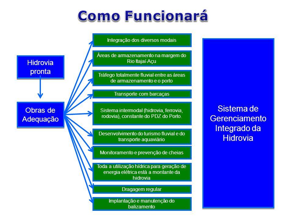 Como Funcionará Sistema de Gerenciamento Integrado da Hidrovia