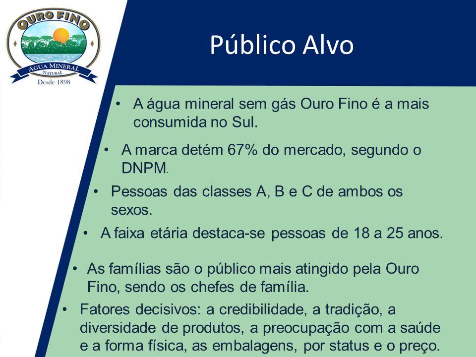 Público Alvo A água mineral sem gás Ouro Fino é a mais consumida no Sul. A marca detém 67% do mercado, segundo o DNPM.