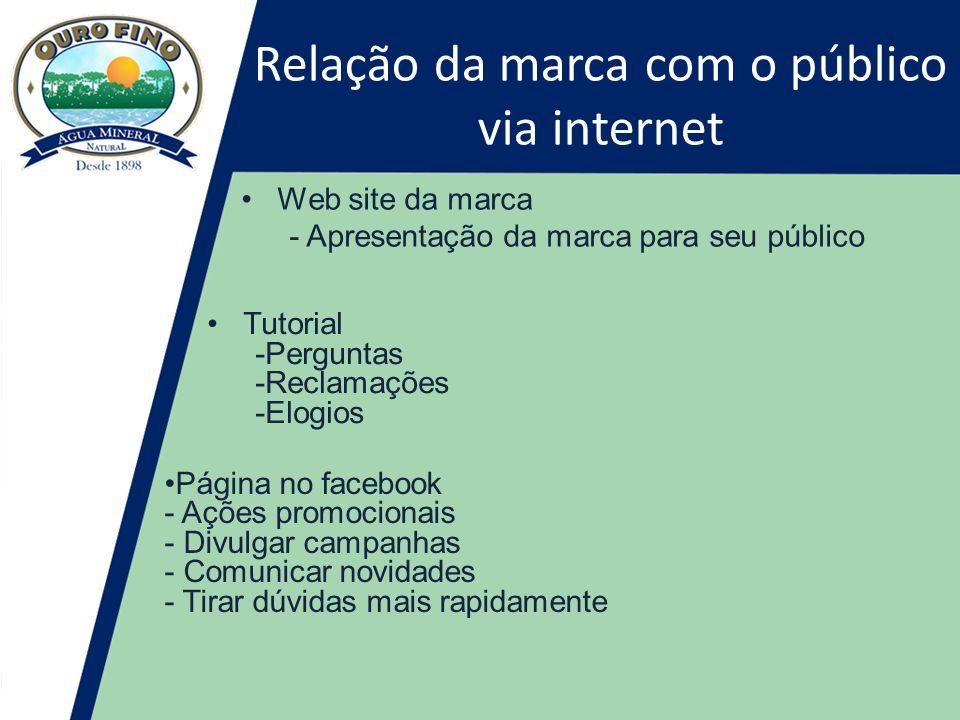 Relação da marca com o público via internet